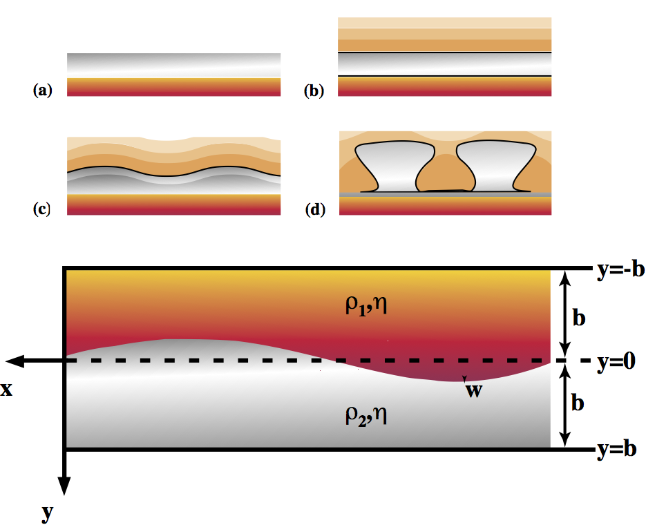 Salt diapirs result when a buried layer of salt(a,b) becomes convectively unstable and rises through the overlying sediment layers (c,d). The idealized geometry for the Rayleigh-Taylor instability problem is outlined in the lower diagram